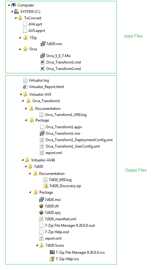 Virtualisr Input Output